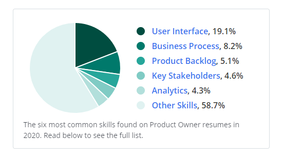 Product Owner Skills
